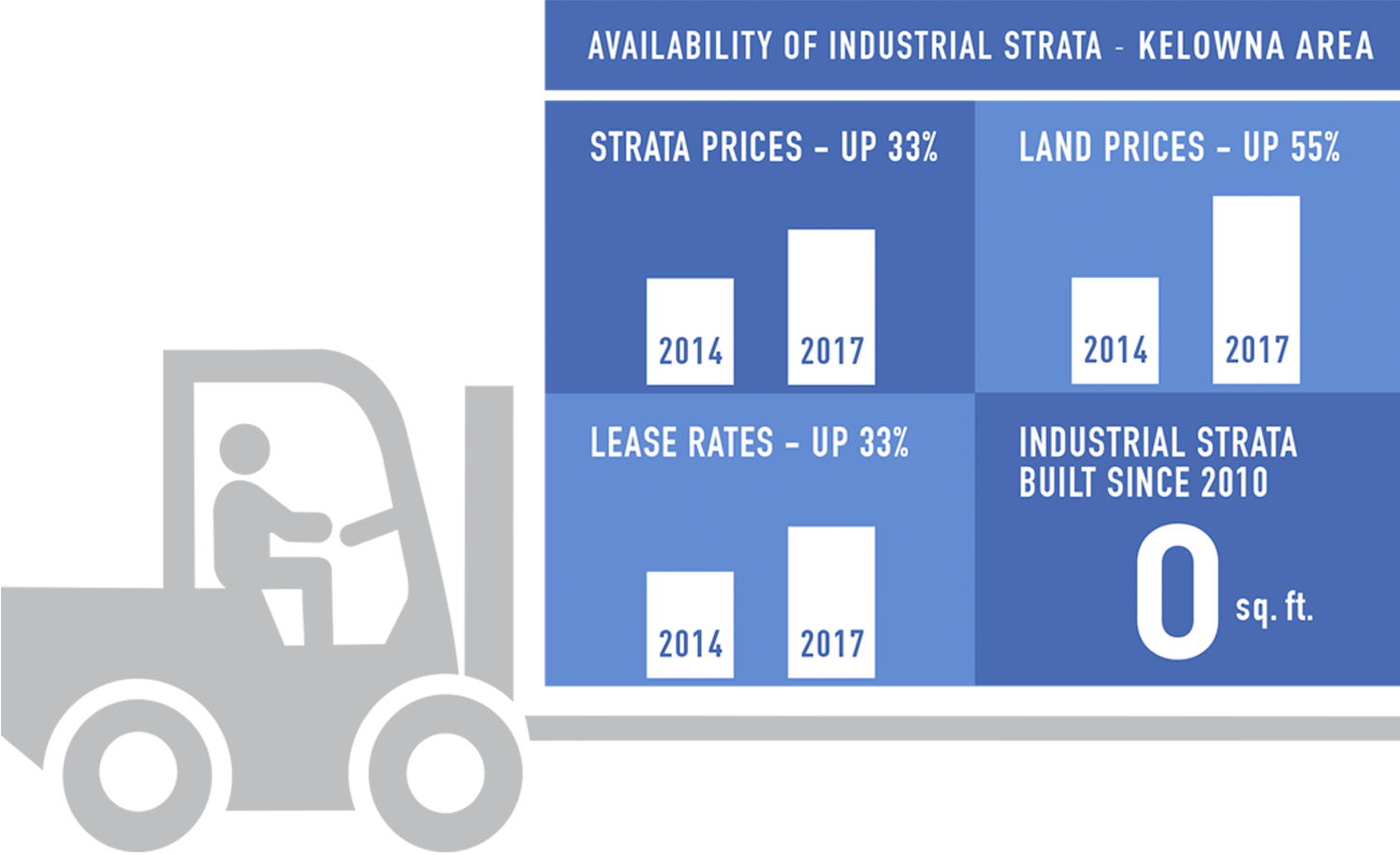 Availability of Industrial Strata - Kelowna Area
