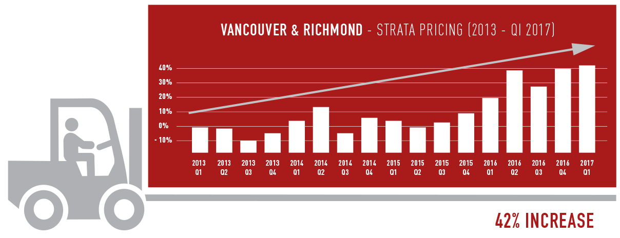 Vancouver & Richmond Growth